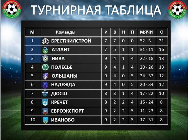 Турнирная таблица чемпионата Бреской области.
