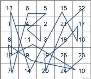 Суть работы с таблицами Шульте заключается в быстром последовательном нахождении всех чисел, либо других объектов, расположенных в таблице Причем акцент делается именно на скорость нахождения,