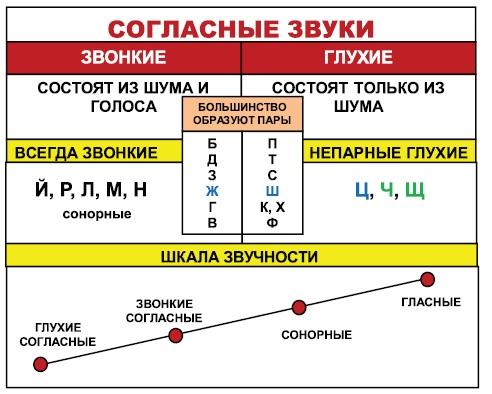 Таблицы по русскому языку. Очень полезная подборка. Стоит сохранить.