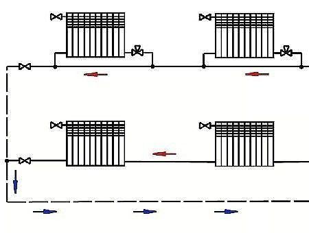 Однотрубная система отопления своими руками Отличие однотрубной системы отопления от двухтрубной Однотрубная система отопления самая заманчивая из других видов систем. Ведь ее монтаж занимает