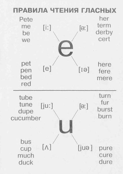 Aнглийский язык в тaблицах Правила чтения