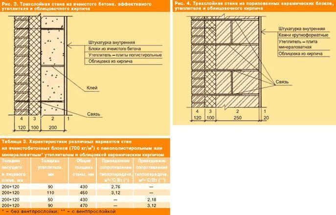 Трехслойные стены: материалы и конструкции