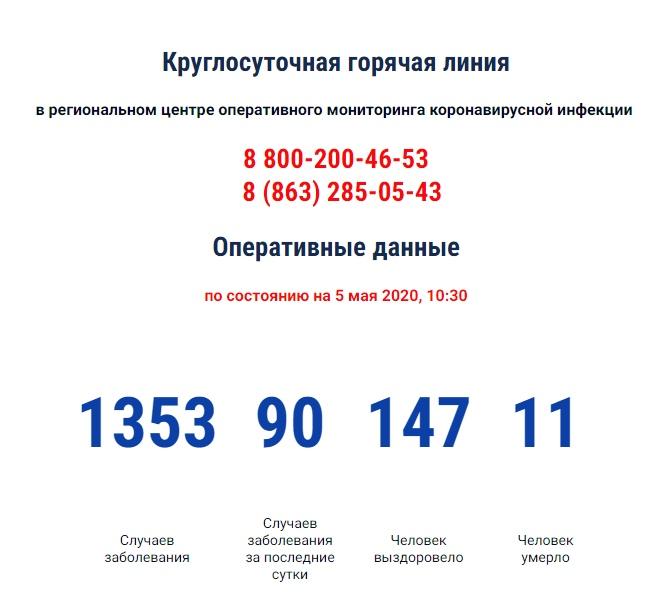 COVID-19: На Дону зарегистрировано 1353 больных коронавирусом, 90 новых случаев, 11 умерших