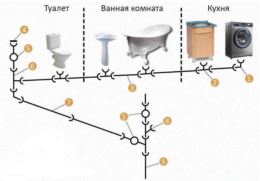 Канализации в частном доме.