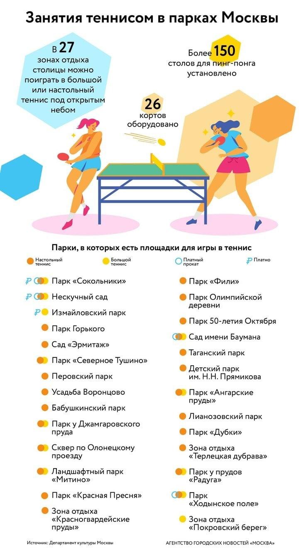 Парки Москвы, в которых можно поиграть в пинг-понг: