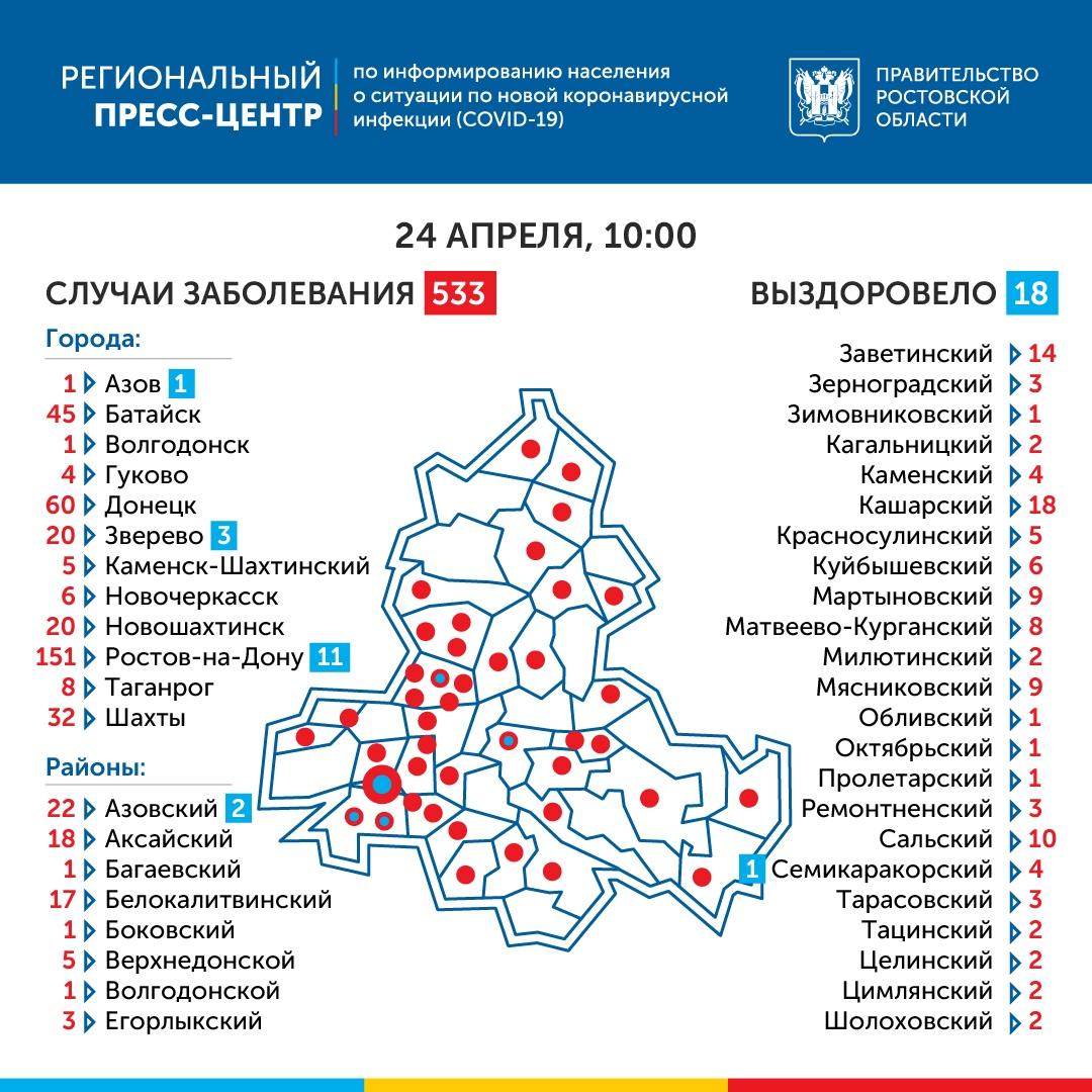 COVID-19: В Ростовской области зарегистрировано 533 больных коронавирусом, 64 новых больных