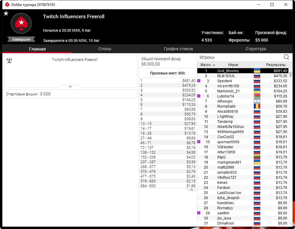 На TWITCH провели турнир по покеру с призовым фондом в 5 тысяч долларов